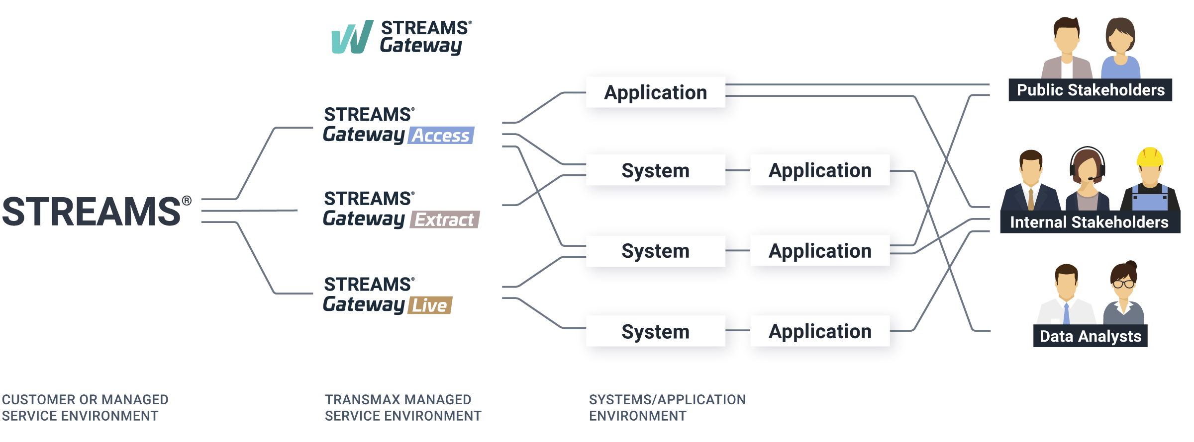 Overview of STREAMS Gateway and how it can be used to deliver services to end users.